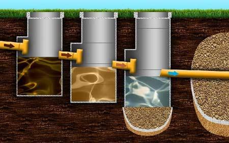 Принцип работы многокамерной выгребной ямы