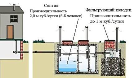Принцип работы сточного резервуара