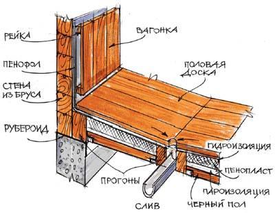 Схема конструирования бани