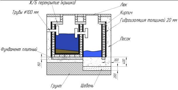 Схема многокамерной ямы
