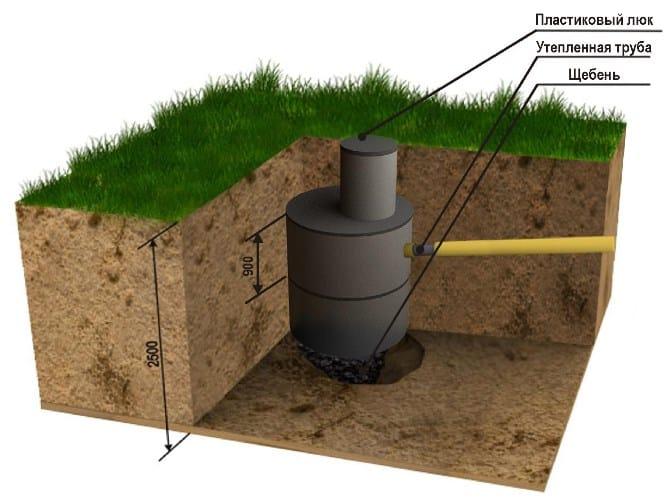 Схема пластиковой выгребной ямы