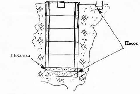 Схема для сливной ямы