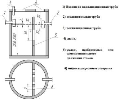 Конструкция ямы с переливом
