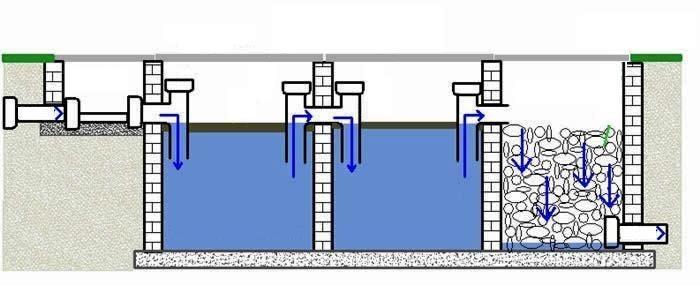 Принцип работы ямы с переливом