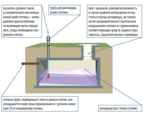 Септик с естественной вентиляцией