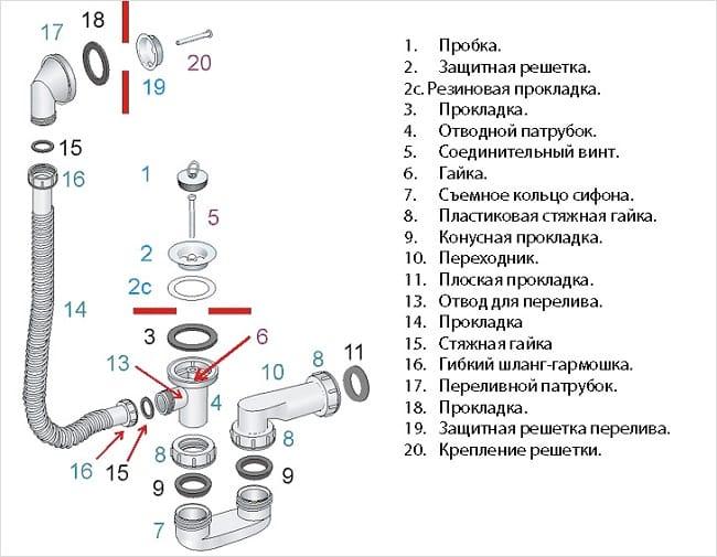 Схема сборки плоского сифона