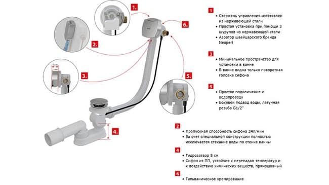 Конструкция полуавтоматического сифона