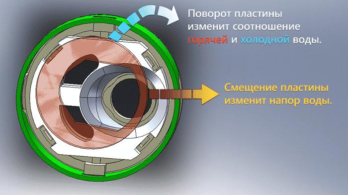 Принцип работы дискового картриджа