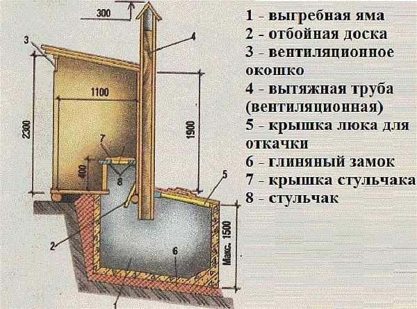 Классическая конструкция уличного туалета