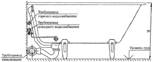 Схема подключения ванной к трубопроводу