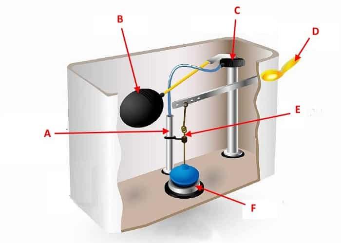 Поплавочный сливной механизм