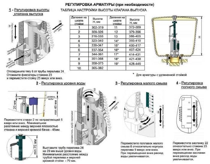 Пример инструкции по регулировке механизма слива