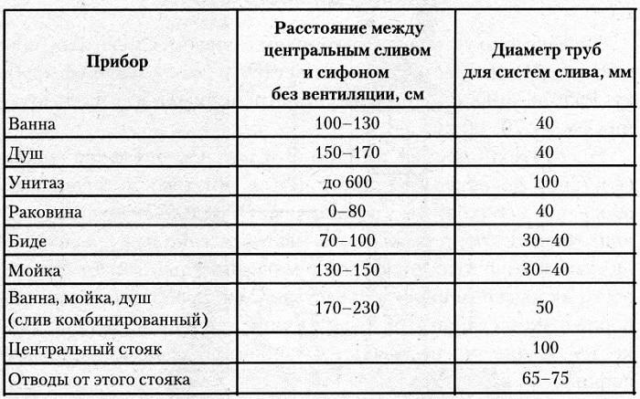 Таблица с указанием необходимого диаметра труб