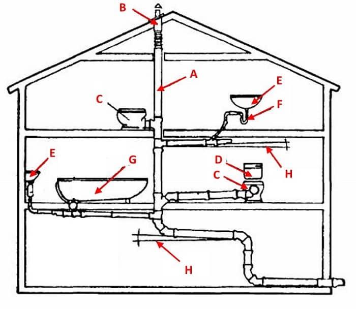 Типовая схема канализации