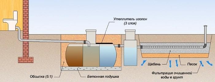 Упрощенная схема монтажа септика