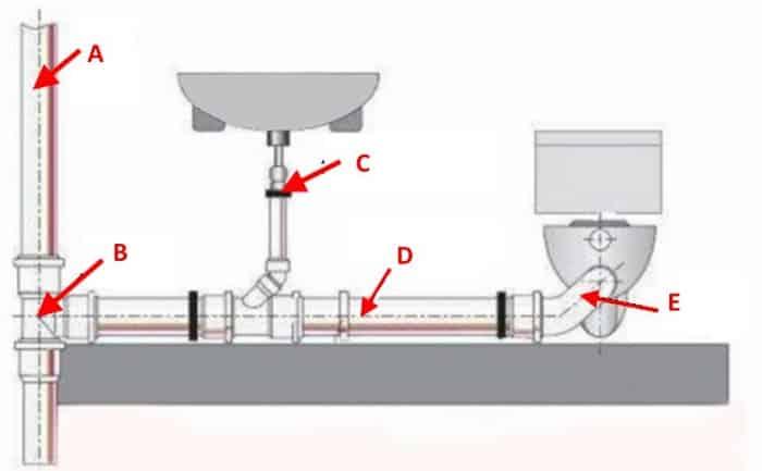 Упрощенная схема разводки канализации в туалете