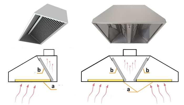 Жироуловители в кухонной вытяжке: а – фильтры решетки; b – лабиринтного типа