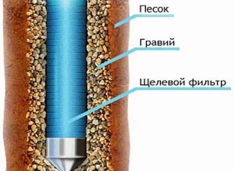 Гравийное фильтрующее сооружение
