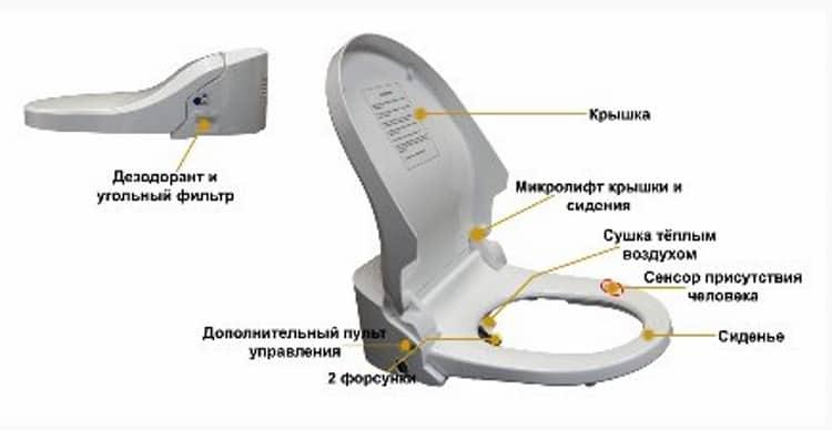 Пример функционального набора для повышения комфорта