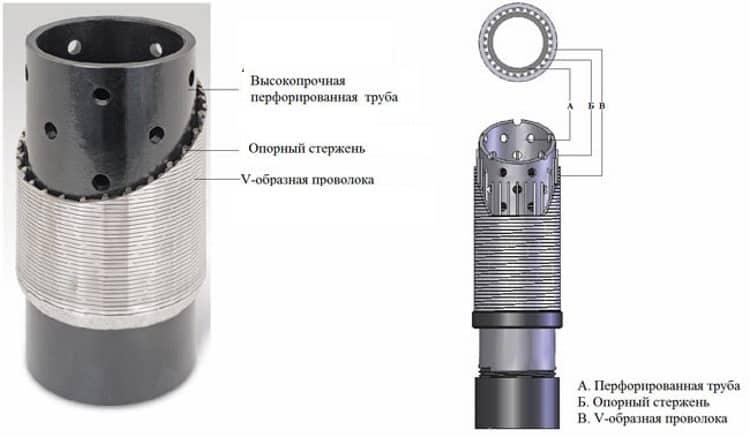 Пример самой простой конструкции дырчатого фильтра для скважины