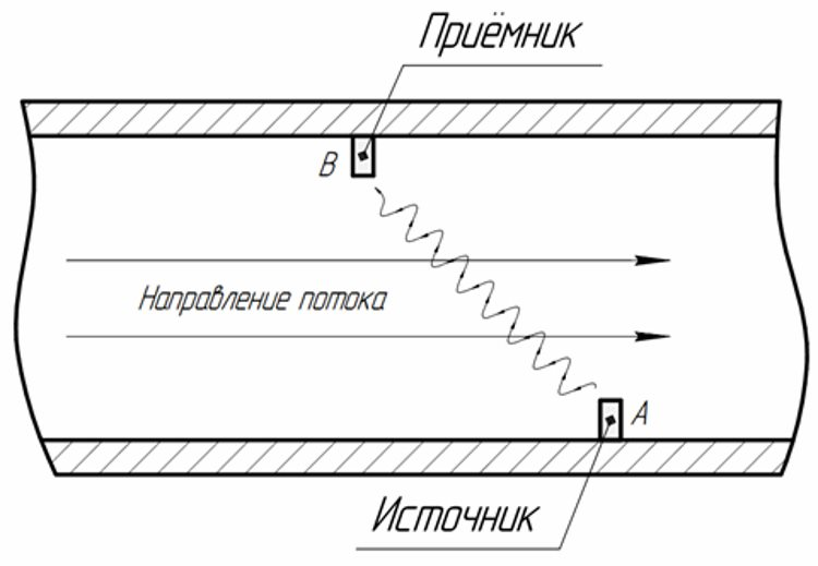 Принцип работы ультразвукового водомера