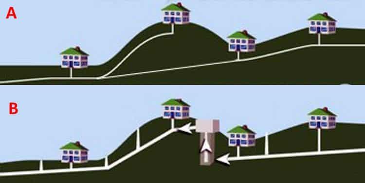 Самотечная (А) и напорная (В) канализации