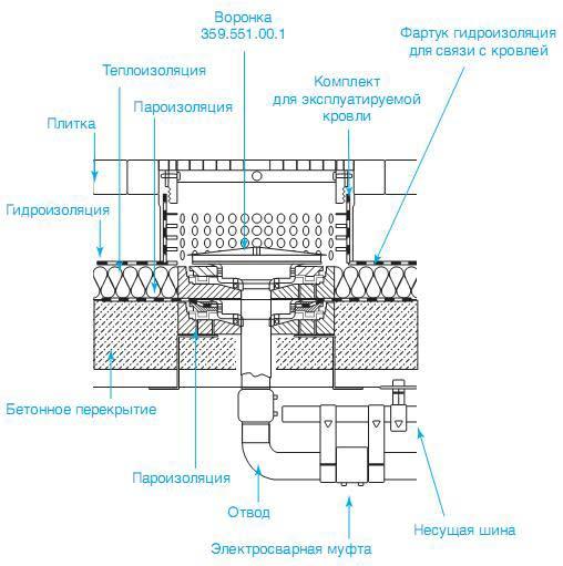 Сифонная система внутреннего водостока