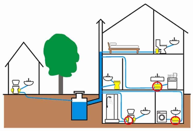 Упрощенная схема канализации в частном доме