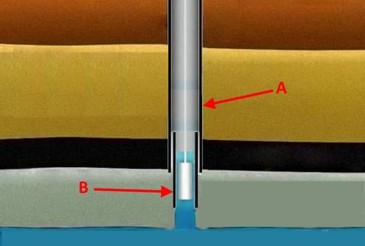 Верхняя (А) и внутренняя (В) обсадки