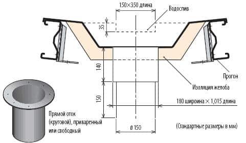 Внутренняя водосточная система
