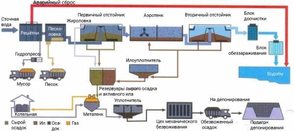 очистка сточных вод от осадка
