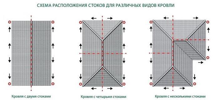 схема крыши