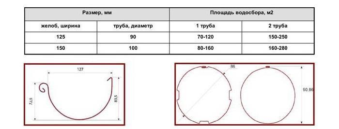 трубы для отливов диаметр
