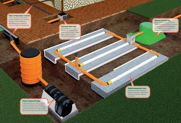 как организовать канализацию частного дома