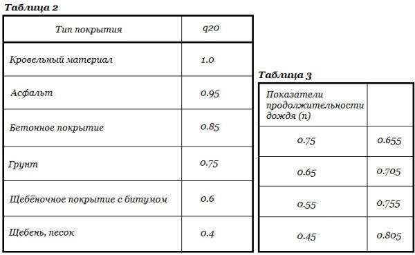 коэффициенты для расчета стоков