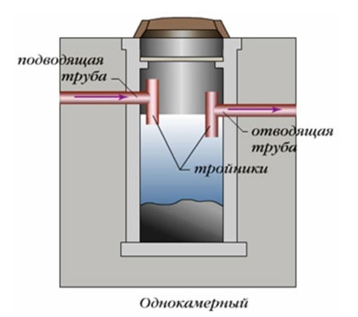 однокамерный септик
