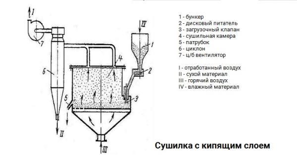 сушилка для сточных вод