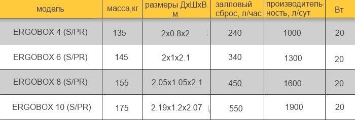 таблица параметры эргобокса