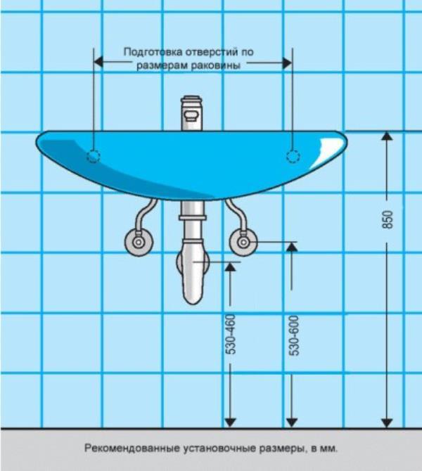 технические параметры для установки раковины