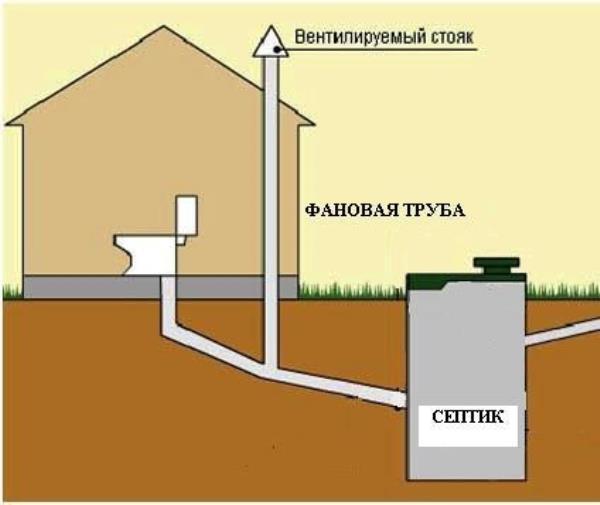 фановая труба вентиляции канализации