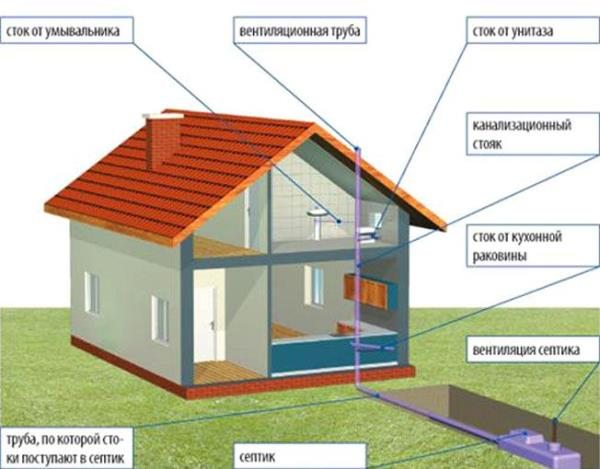 как устроена канализация в частном доме