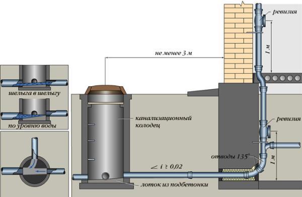 система выпуска канализации