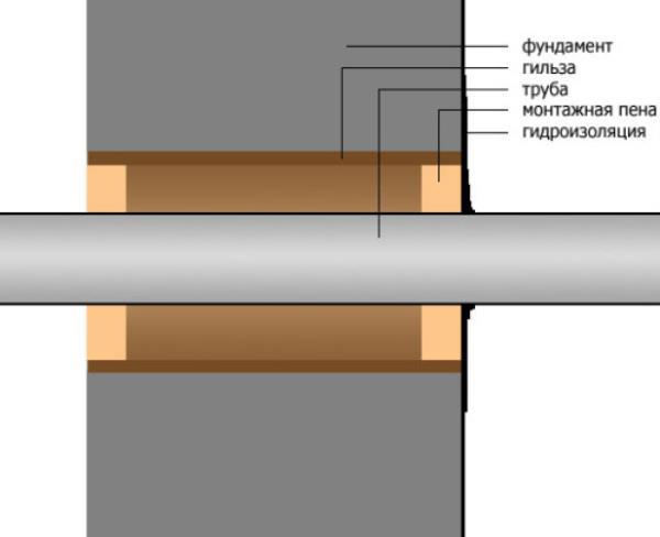 Схема расположения канализационного стока в фундаменте