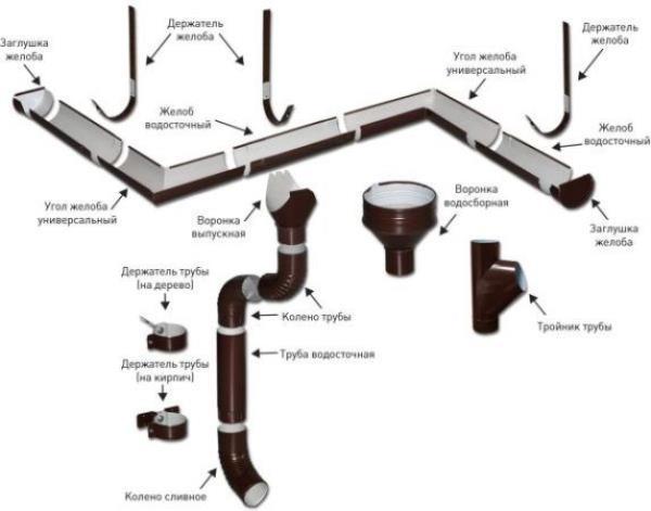 Комплектующие для отвода с крыши
