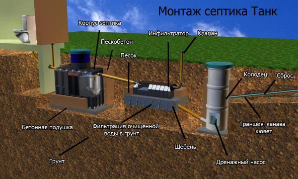 загородная канализация автономная