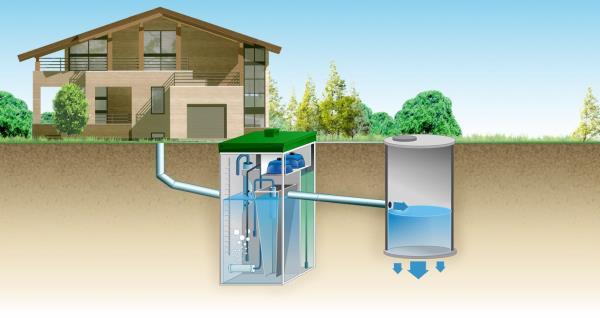организация загородной канализации