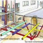 сеть централизованной канализации