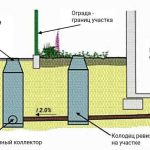 централизованная канализация подключение