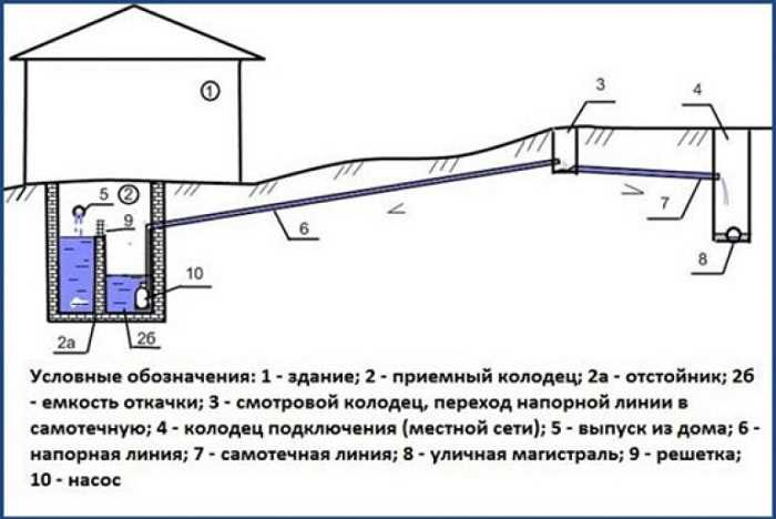 централизованная канализация в доме