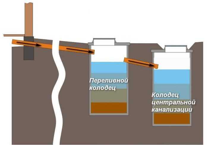 централизованная канализация схема отвода воды